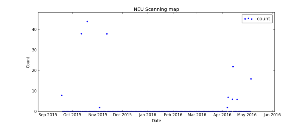 neu_count