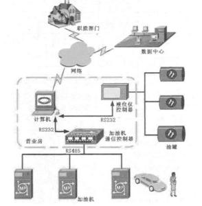 station_system