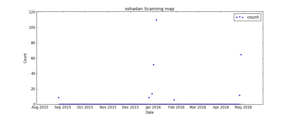 oshadan_count