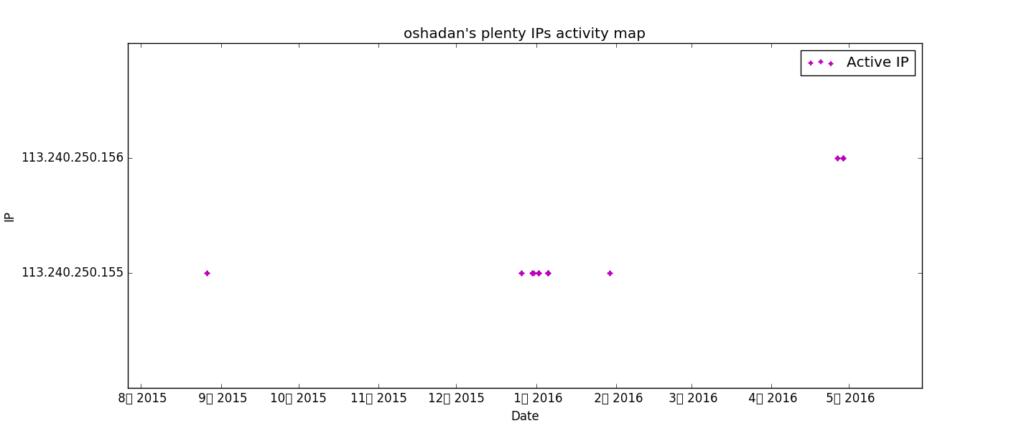 oshadan_timeline