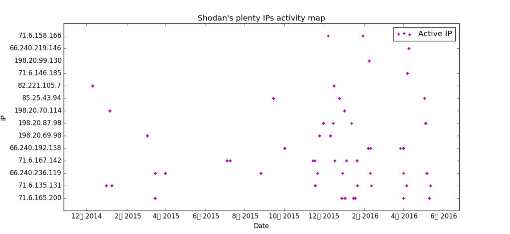 shodan_timeline